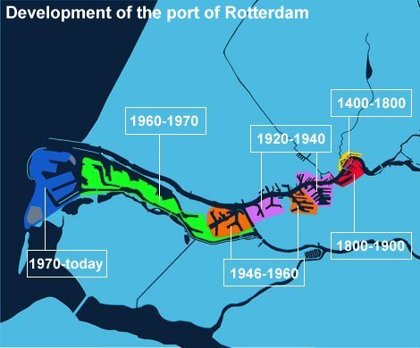 the development of the Port of Rotterdam