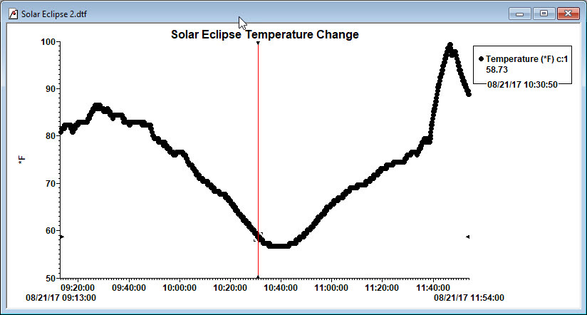 Temperature change during the Eclipse. Red line is Totality. Time on scale is 1 hour behind local time.